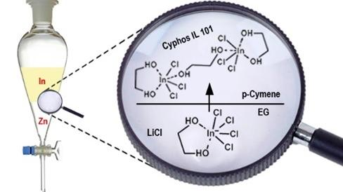 New solvometallurgical process for the extraction of indium using ionic liquids